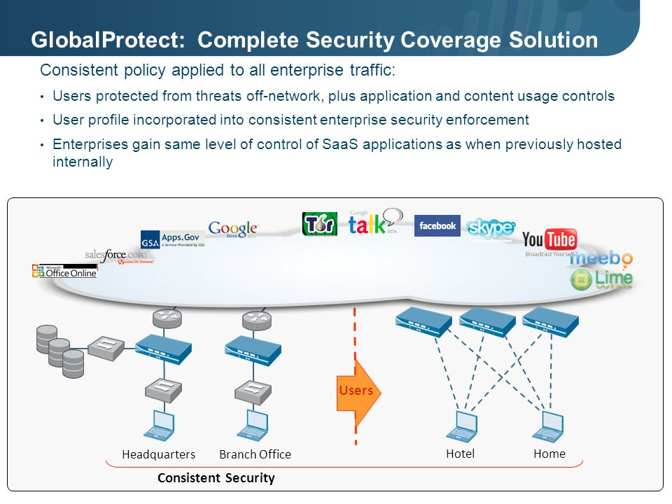 GlobalProtect: Complete Security Coverage Solution Consistent policy applied to all enterprise traffic: Users protected from threats off-network, plus application and content usage controls User profile incorporated into consistent enterprise security enforcement Enterprises gain same level of control of SaaS applications as when previously hosted internally HeadquartersBranch Office HotelHome Consistent Security Users