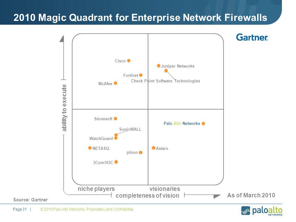 2010 Magic Quadrant for Enterprise Network Firewalls © 2010 Palo Alto Networks.
