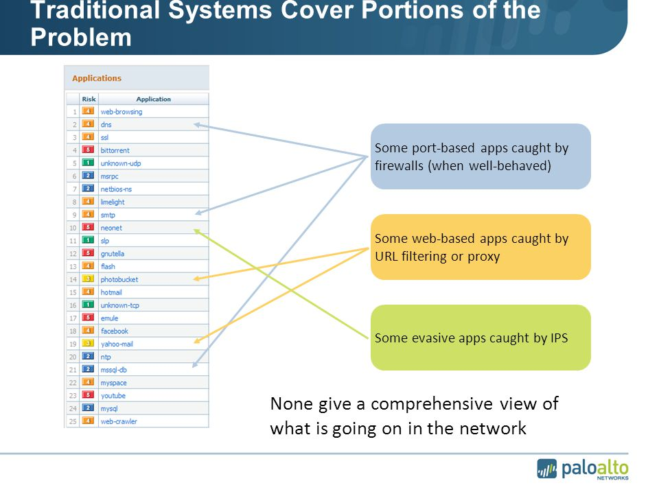 Traditional Systems Cover Portions of the Problem Some port-based apps caught by firewalls (when well-behaved) Some web-based apps caught by URL filtering or proxy Some evasive apps caught by IPS None give a comprehensive view of what is going on in the network