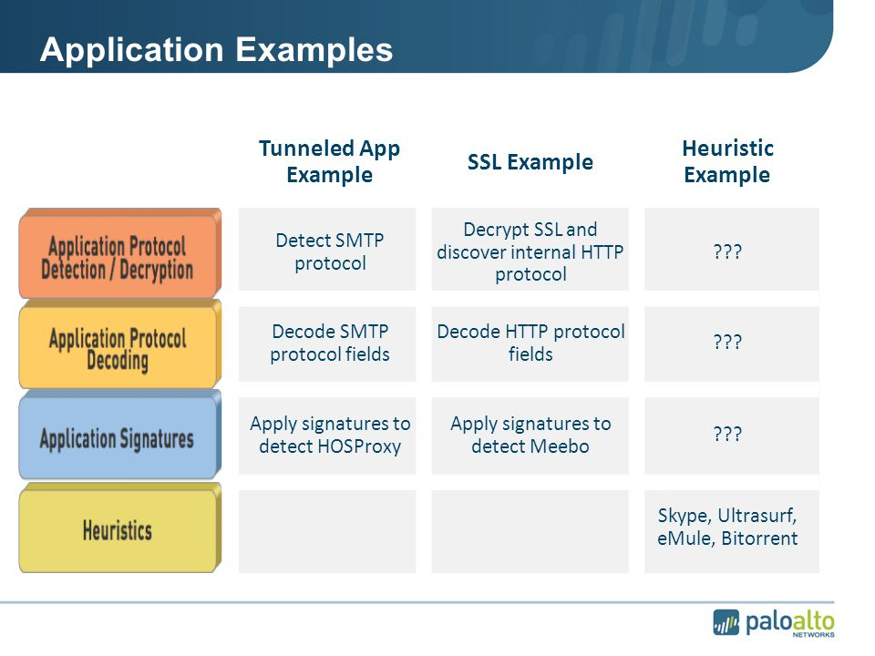 Application Examples Tunneled App Example SSL Example Heuristic Example Detect SMTP protocol Decrypt SSL and discover internal HTTP protocol .