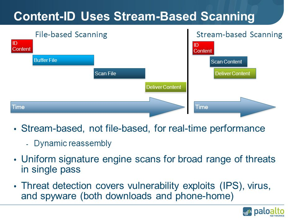 Content-ID Uses Stream-Based Scanning Stream-based, not file-based, for real-time performance - Dynamic reassembly Uniform signature engine scans for broad range of threats in single pass Threat detection covers vulnerability exploits (IPS), virus, and spyware (both downloads and phone-home) Time File-based ScanningStream-based Scanning Buffer File Time Scan FileDeliver Content ID Content Scan ContentDeliver Content ID Content