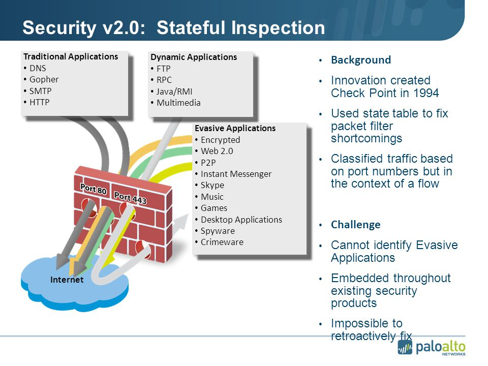 Applications Carry Risk & and are targets © 2010 Palo Alto Networks.