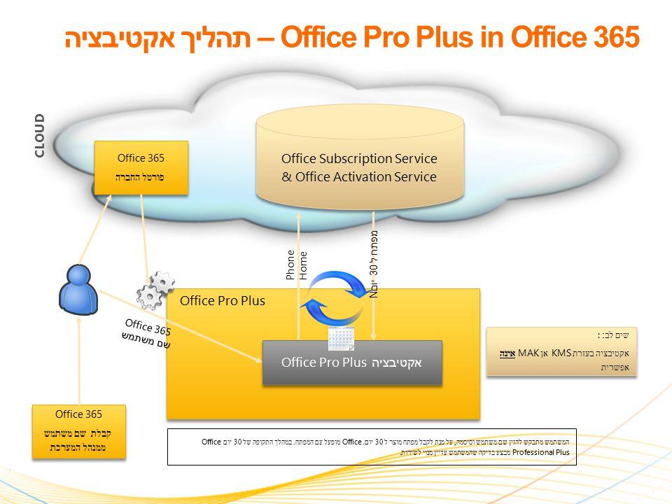 11 | Microsoft Confidential Office Pro Plus Office Pro Plus CLOUD USER PC המשתמש מתבקש להזין שם משתמש וסיסמה, על מנת לקבל מפתח מוצר ל 30 יום.