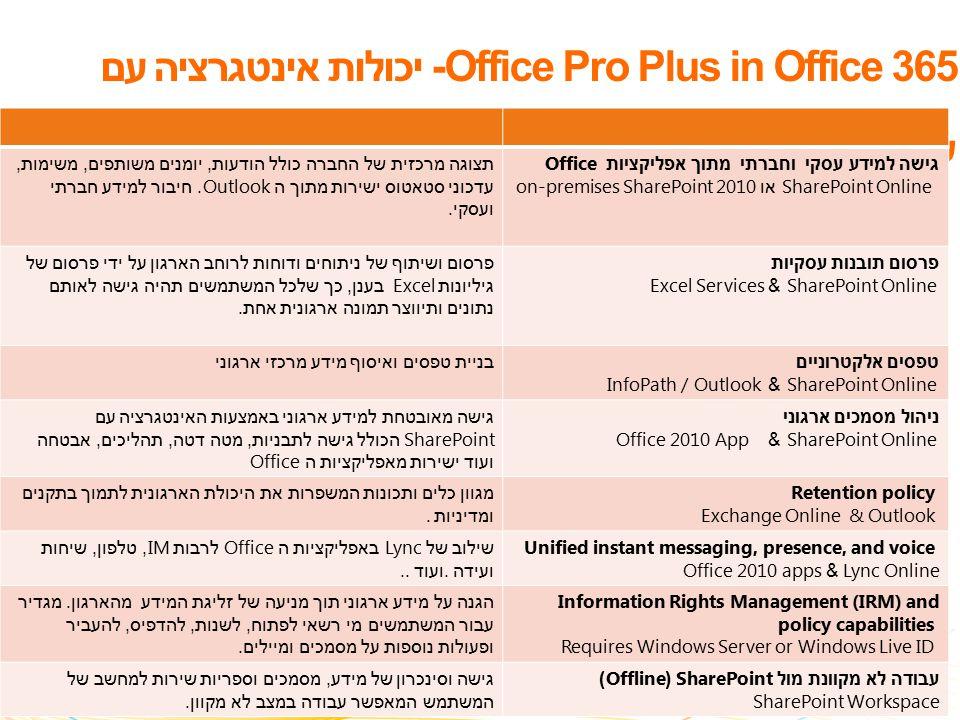 Office Pro Plus in Office 365- יכולות אינטגרציה עם שרתים גישה למידע עסקי וחברתי מתוך אפליקציות Office SharePoint Online או on-premises SharePoint 2010 תצוגה מרכזית של החברה כולל הודעות, יומנים משותפים, משימות, עדכוני סטאטוס ישירות מתוך ה Outlook.