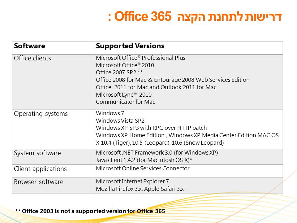 3 | Microsoft Confidential SoftwareSupported Versions Office clients Microsoft Office ® Professional Plus Microsoft Office ® 2010 Office 2007 SP2 ** Office 2008 for Mac & Entourage 2008 Web Services Edition Office 2011 for Mac and Outlook 2011 for Mac Microsoft Lync™ 2010 Communicator for Mac Operating systems Windows 7 Windows Vista SP2 Windows XP SP3 with RPC over HTTP patch Windows XP Home Edition, Windows XP Media Center Edition MAC OS X 10.4 (Tiger), 10.5 (Leopard), 10.6 (Snow Leopard) System software Microsoft.NET Framework 3.0 (for Windows XP) Java client 1.4.2 (for Macintosh OS X)* Client applications Microsoft Online Services Connector Browser software Microsoft Internet Explorer 7 Mozilla Firefox 3.x, Apple Safari 3.x ** Office 2003 is not a supported version for Office 365