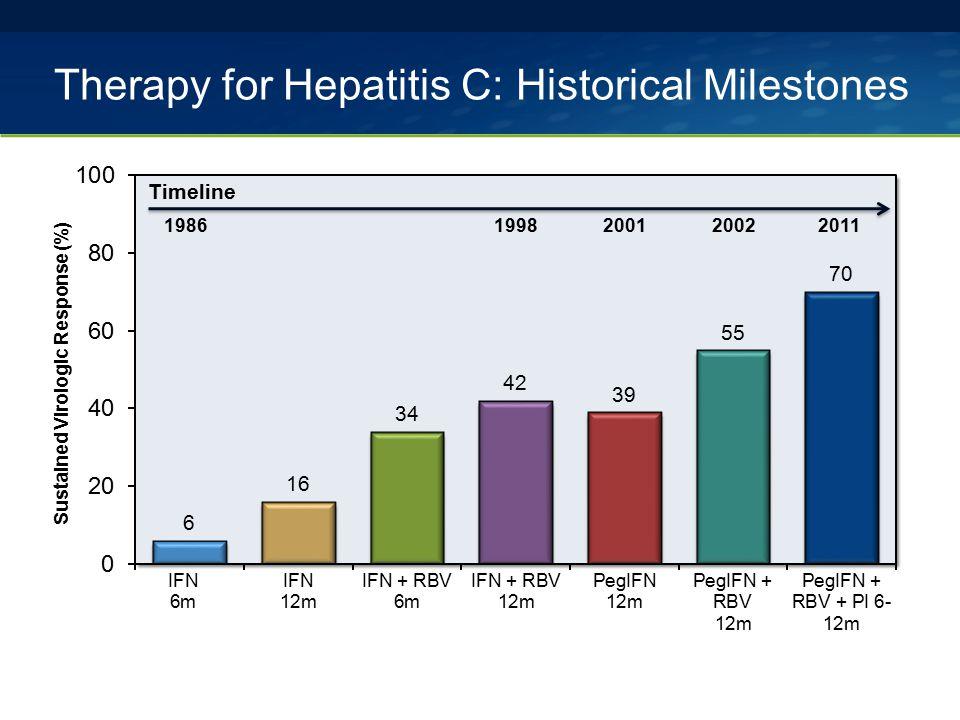 Therapy for Hepatitis C: Historical Milestones 1986199820012002 Timeline 2011