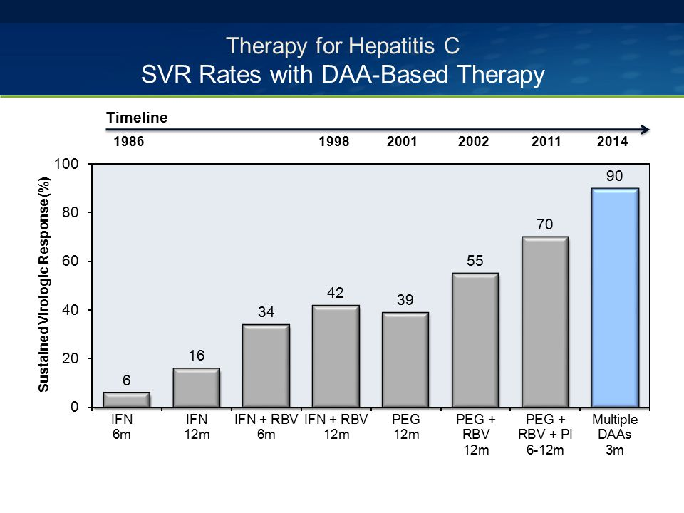 Therapy for Hepatitis C SVR Rates with DAA-Based Therapy 1986199820012002 Timeline 20112014