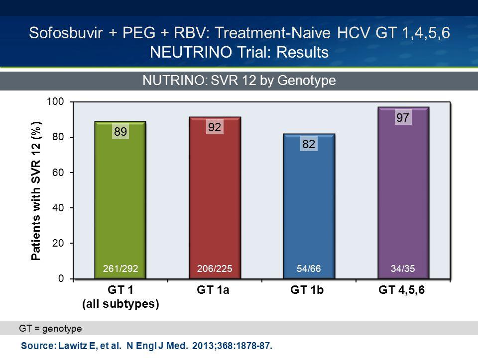 Sofosbuvir + PEG + RBV: Treatment-Naive HCV GT 1,4,5,6 NEUTRINO Trial: Results NUTRINO: SVR 12 by Genotype Source: Lawitz E, et al. N Engl J Med. 2013