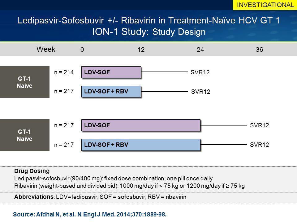 Source: Afdhal N, et al. N Engl J Med. 2014;370:1889-98. Ledipasvir-Sofosbuvir +/- Ribavirin in Treatment-Naïve HCV GT 1 ION-1 Study: Study Design LDV
