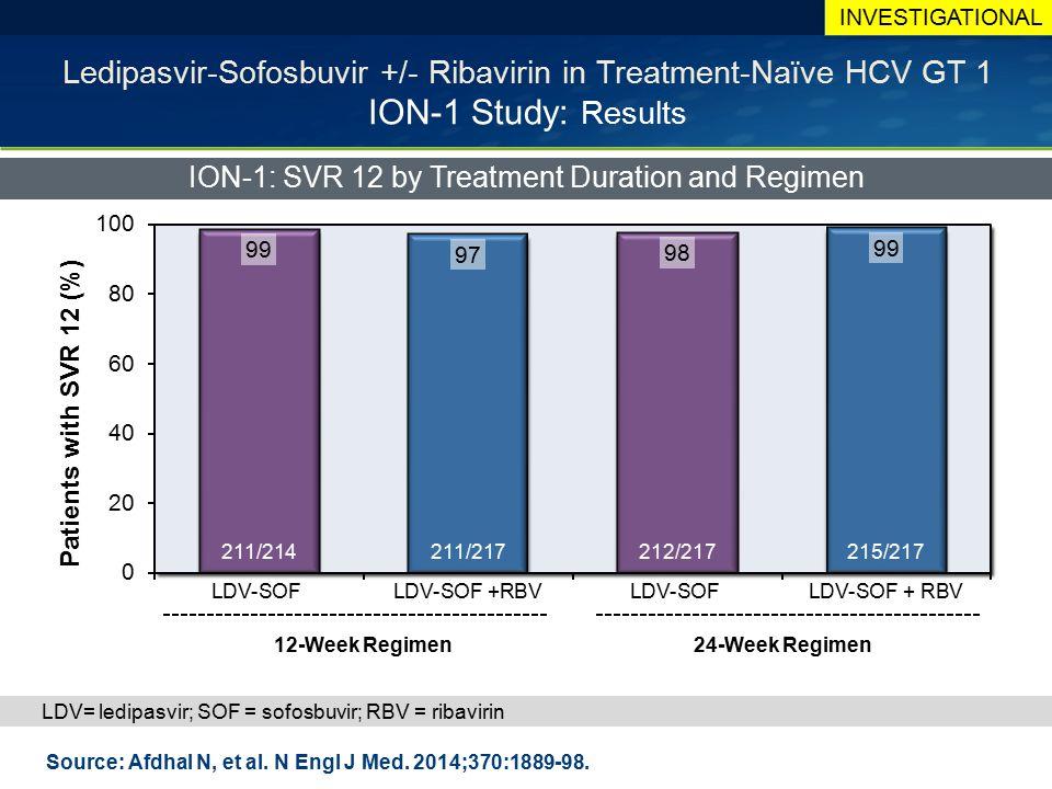 Ledipasvir-Sofosbuvir +/- Ribavirin in Treatment-Naïve HCV GT 1 ION-1 Study: Results ION-1: SVR 12 by Treatment Duration and Regimen Source: Afdhal N,