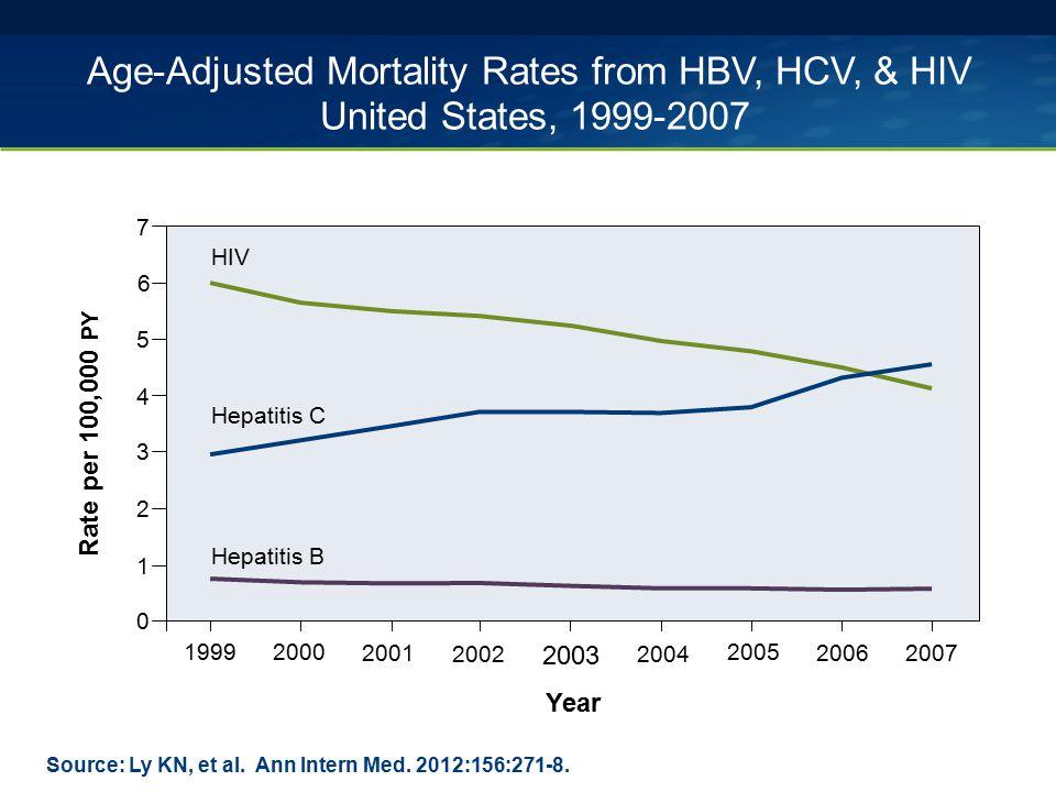 Source: Rein DR, et al.Dig Liver Dis. 2011:43:66-72.