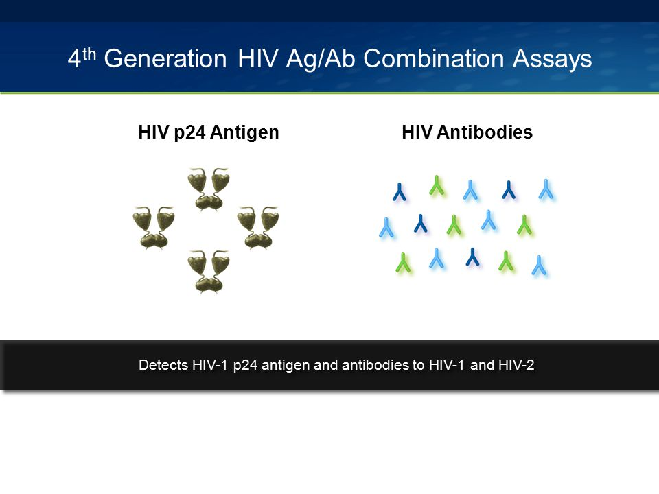 4 th Generation HIV Ag/Ab Combination Assays HIV Antibodies HIV p24 Antigen Detects HIV-1 p24 antigen and antibodies to HIV-1 and HIV-2