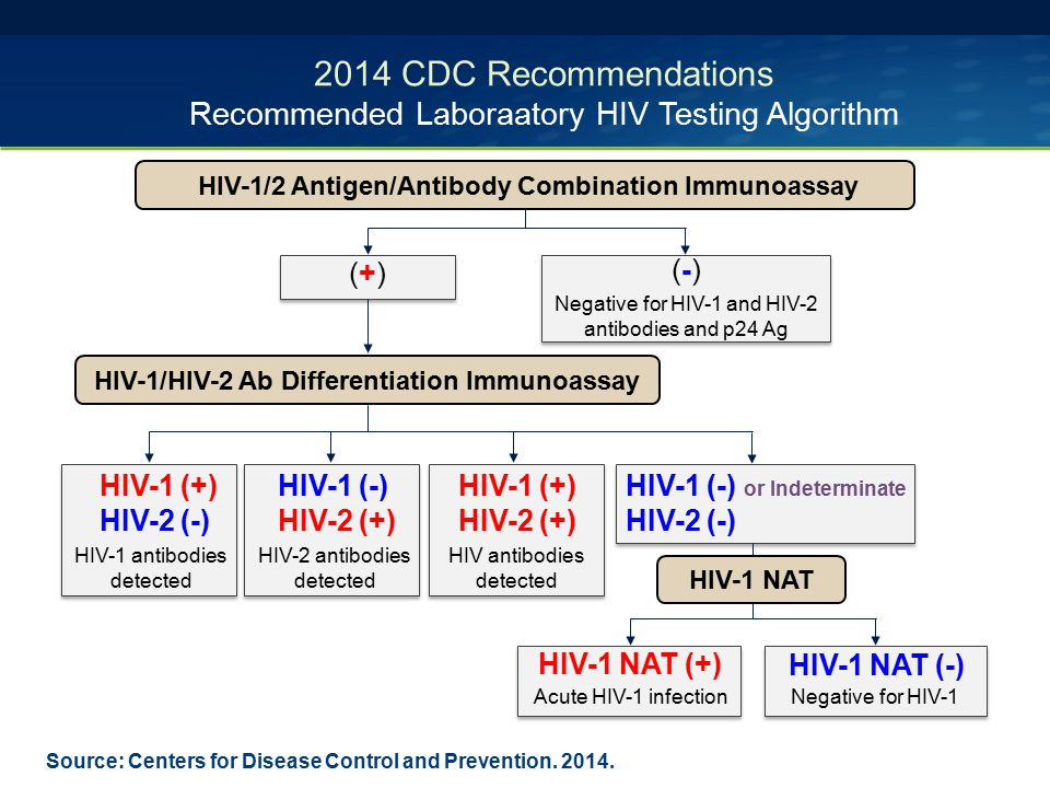 HIV-1 NAT (+) 2014 CDC Recommendations Recommended Laboraatory HIV Testing Algorithm Source: Centers for Disease Control and Prevention. 2014. (-)(-)