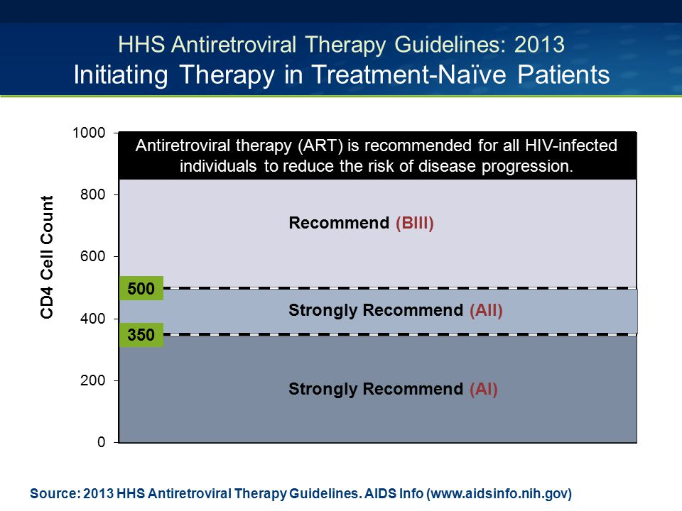 HHS Antiretroviral Therapy Guidelines: 2013 Initiating Therapy in Treatment-Naïve Patients Source: 2013 HHS Antiretroviral Therapy Guidelines. AIDS In