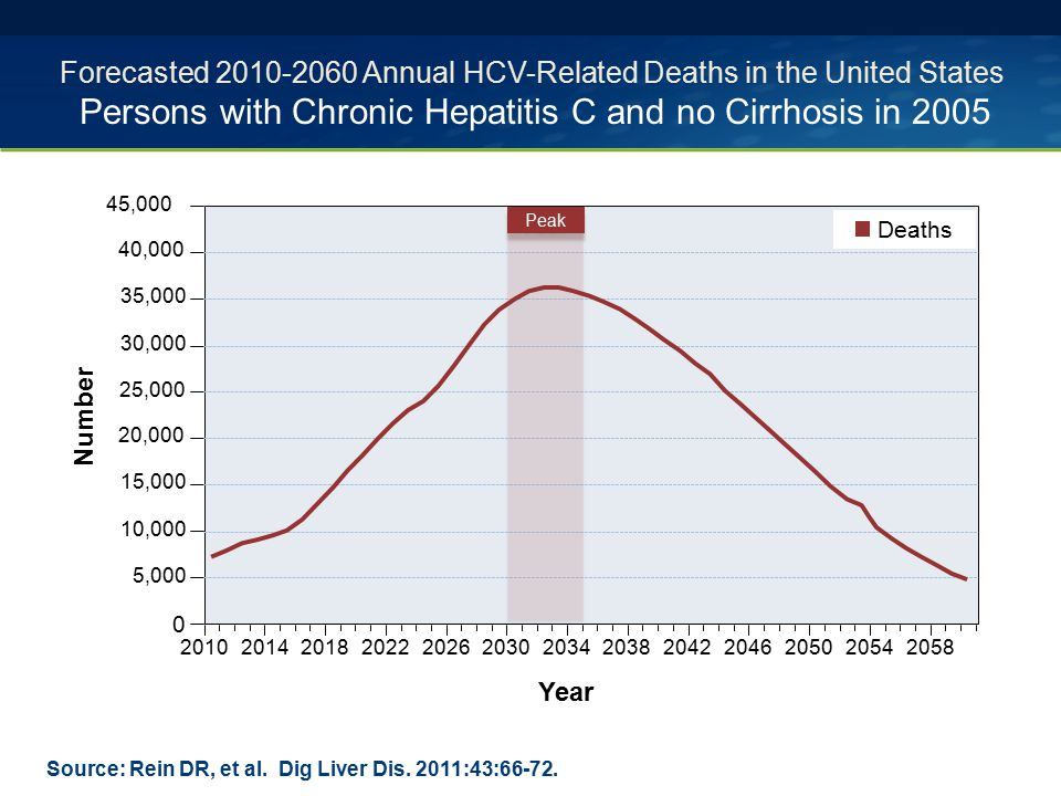 Source: Rein DR, et al. Dig Liver Dis. 2011:43:66-72. Forecasted 2010-2060 Annual HCV-Related Deaths in the United States Persons with Chronic Hepatit