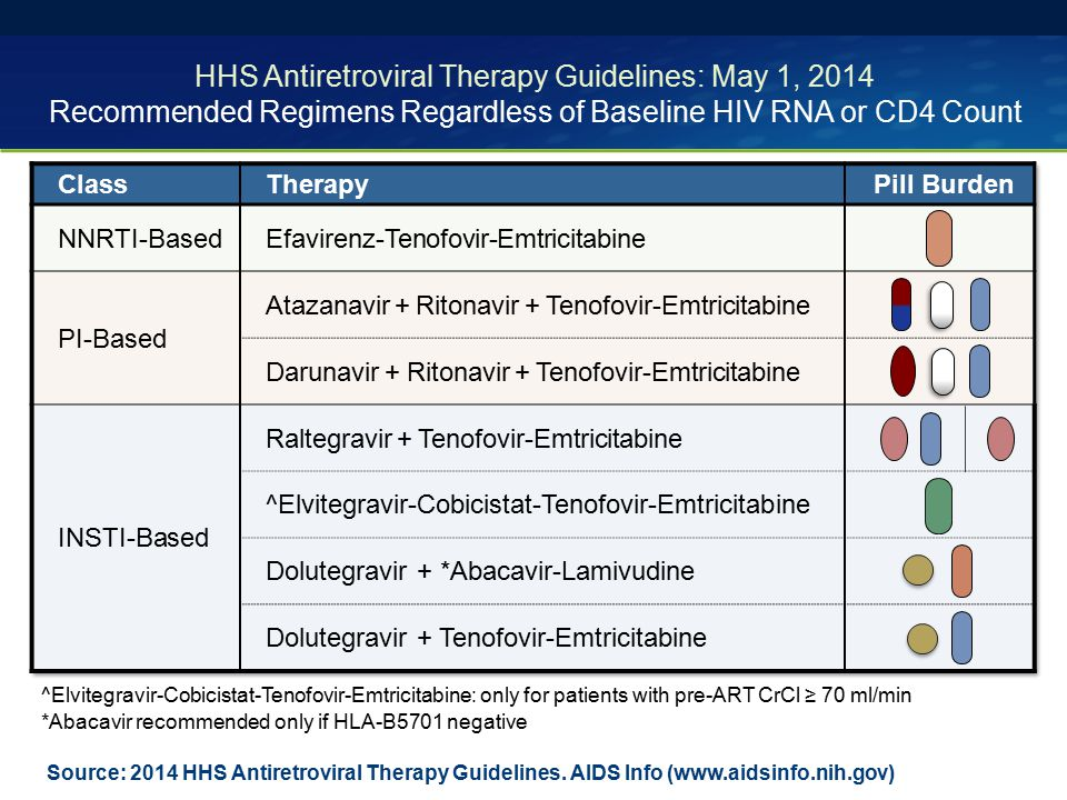 HHS Antiretroviral Therapy Guidelines: May 1, 2014 Recommended Regimens Regardless of Baseline HIV RNA or CD4 Count Source: 2014 HHS Antiretroviral Th