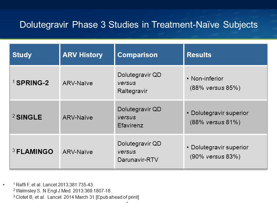 . Dolutegravir Phase 3 Studies in Treatment-Naïve Subjects 1 Raffi F, et al. Lancet 2013;381:735-43. 2 Walmsley S. N Engl J Med. 2013:369:1807-18. 3 C