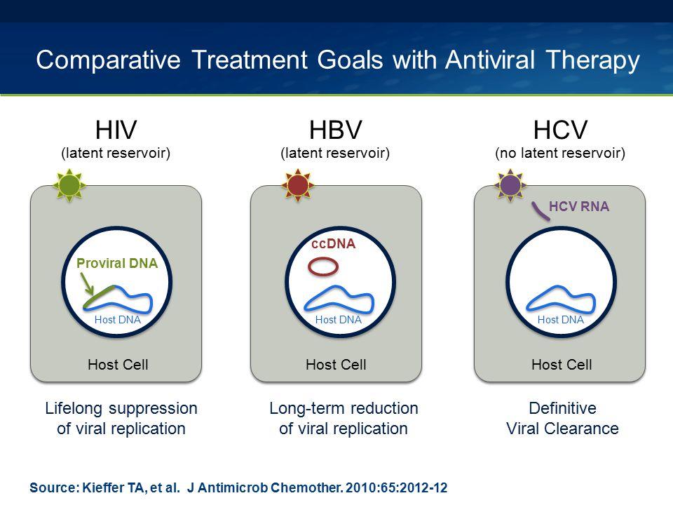 2013 USPHS Occupational PEP Guidelines Recommendations for Antiretroviral Regimens Source: Kuhar DT, et al.