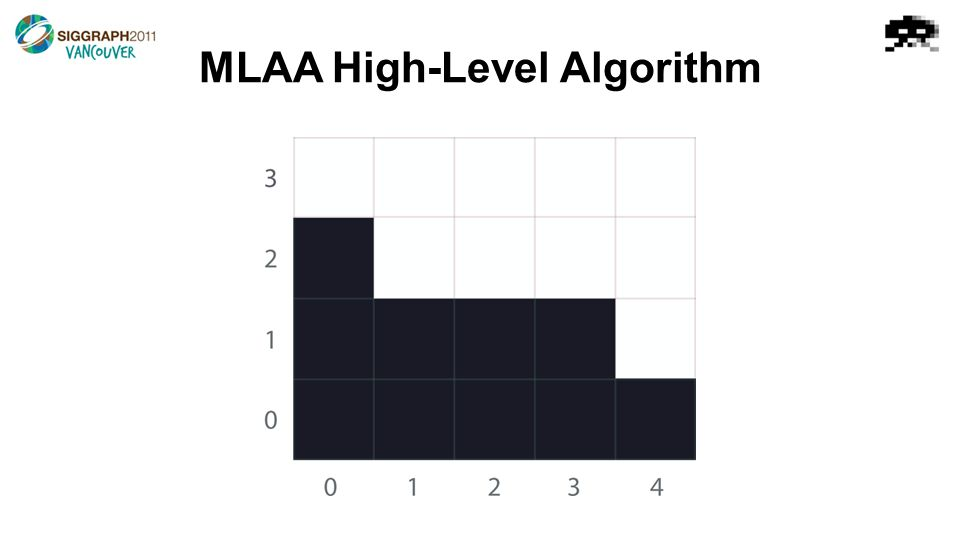 MLAA High-Level Algorithm
