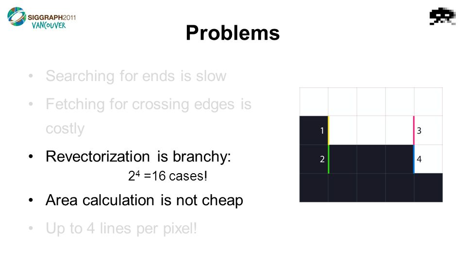 Problems Searching for ends is slow Fetching for crossing edges is costly Revectorization is branchy: 2 4 =16 cases.