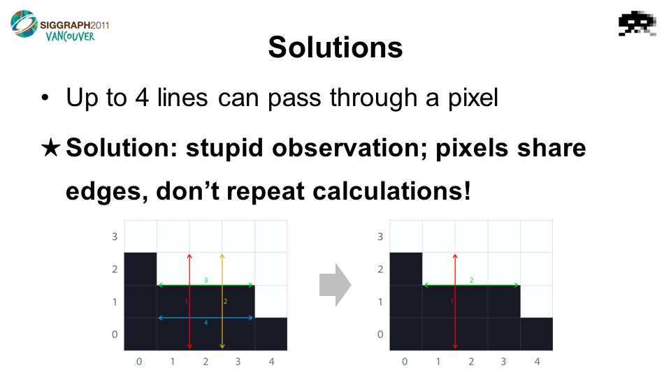 Solutions Up to 4 lines can pass through a pixel ★ Solution: stupid observation; pixels share edges, don't repeat calculations!