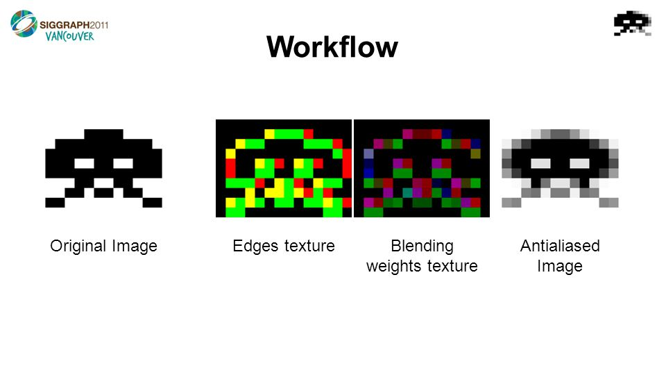 Workflow Original ImageEdges textureBlending weights texture Antialiased Image