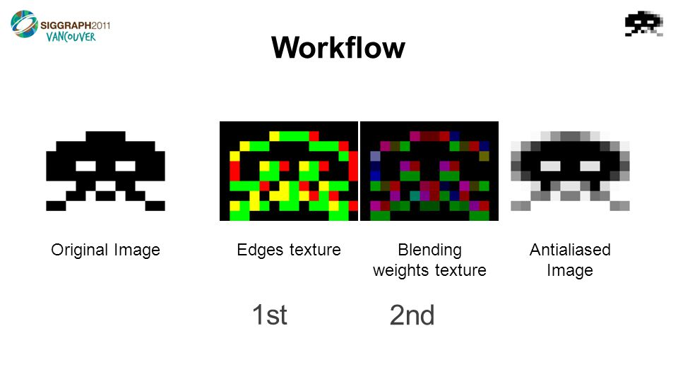 Workflow Original ImageEdges textureBlending weights texture Antialiased Image 1st 2nd