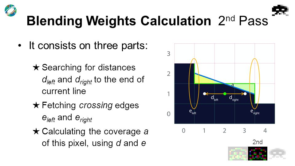 Blending Weights Calculation2 nd Pass It consists on three parts: ★ Searching for distances d left and d right to the end of current line ★ Fetching crossing edges e left and e right ★ Calculating the coverage a of this pixel, using d and e 2nd