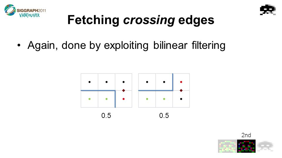 Fetching crossing edges Again, done by exploiting bilinear filtering 0.5 2nd
