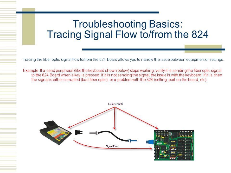 Troubleshooting Basics: Tracing Signal Flow to/from the 824 Tracing the fiber optic signal flow to/from the 824 Board allows you to narrow the issue between equipment or settings.
