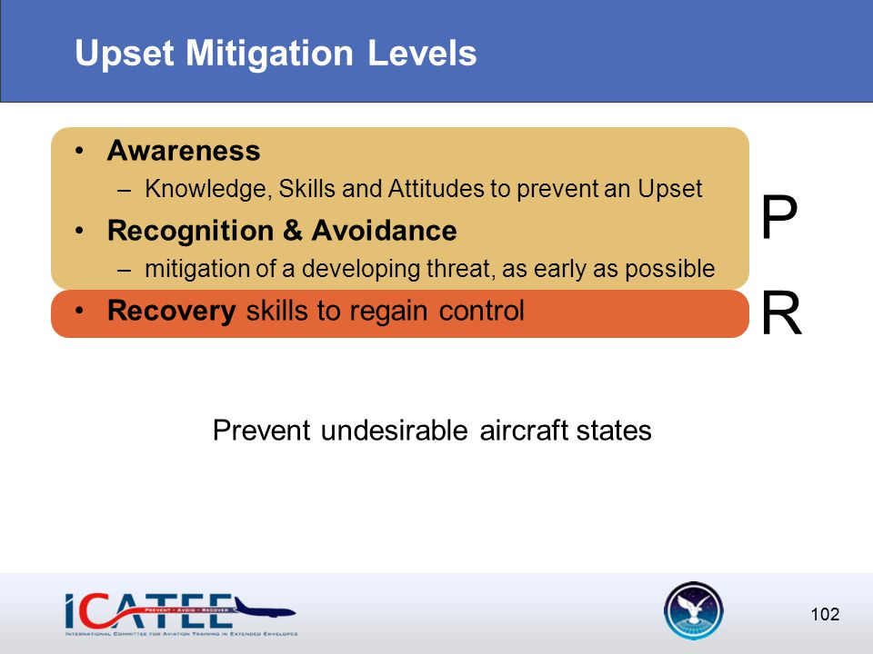 102 Upset Mitigation Levels Awareness –Knowledge, Skills and Attitudes to prevent an Upset Recognition & Avoidance –mitigation of a developing threat, as early as possible Recovery skills to regain control 102 P R Prevent undesirable aircraft states
