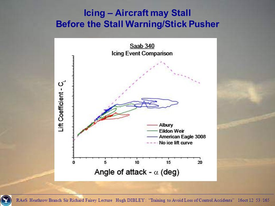 RAeS Heathrow Branch Sir Richard Fairey Lecture Hugh DIBLEY : Training to Avoid Loss of Control Accidents 16oct 12 53 /165 Icing – Aircraft may Stall Before the Stall Warning/Stick Pusher