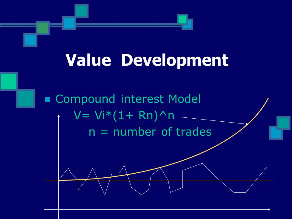 Value Development Compound interest Model V= Vi*(1+ Rn)^n n = number of trades