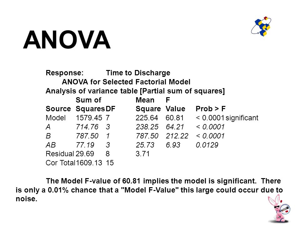 Response:Time to Discharge ANOVA for Selected Factorial Model Analysis of variance table [Partial sum of squares] Sum ofMeanF SourceSquaresDFSquareValueProb > F Model1579.457225.6460.81< 0.0001significant A714.763238.2564.21< 0.0001 B787.501787.50212.22< 0.0001 AB77.19325.736.930.0129 Residual29.6983.71 Cor Total1609.1315 The Model F-value of 60.81 implies the model is significant.
