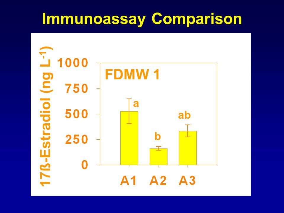 FDMW 1 17 ß-Estradiol (ng L -1 ) a b ab Immunoassay Comparison