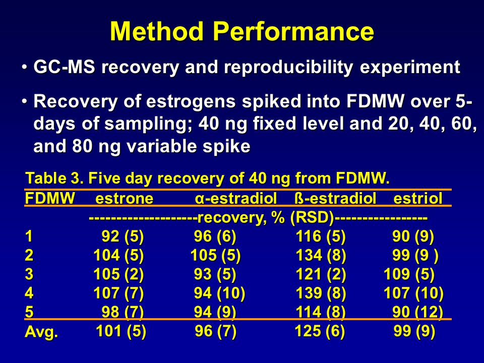 Method Performance GC-MS recovery and reproducibility experimentGC-MS recovery and reproducibility experiment Recovery of estrogens spiked into FDMW o