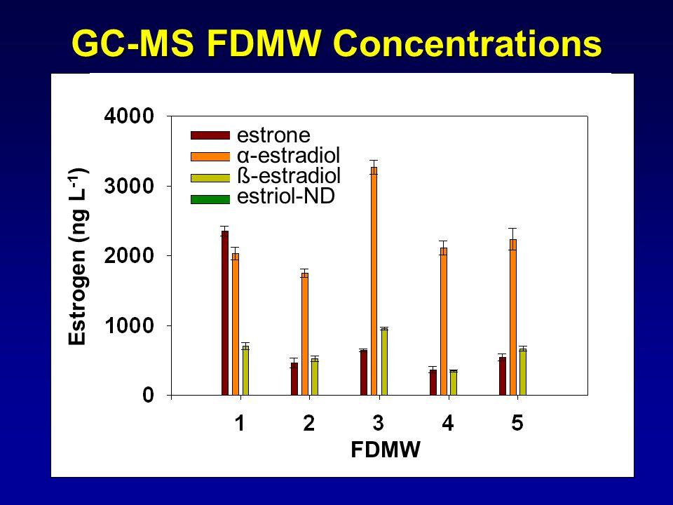 GC-MS FDMW Concentrations Estrogen (ng L -1 ) FDMW estrone α-estradiol ß-estradiol estriol-ND