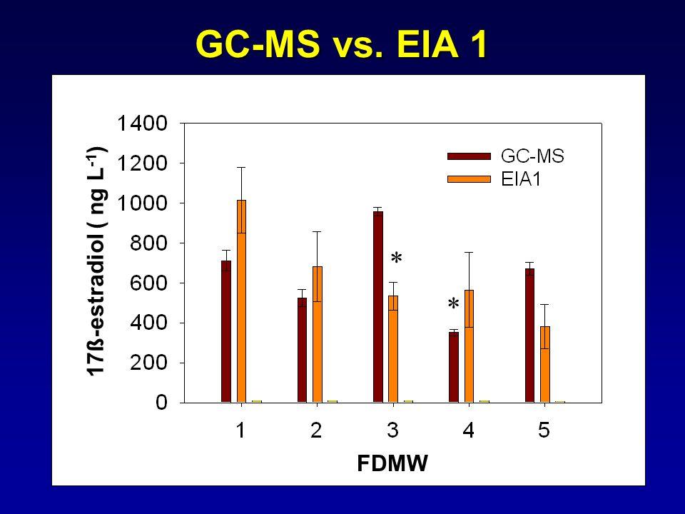 GC-MS vs. EIA 1 17ß-estradiol ( ng L -1 ) FDMW * *