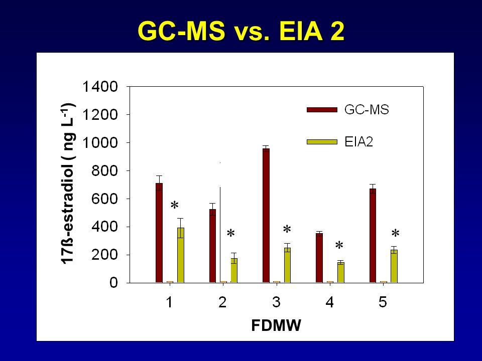 GC-MS vs. EIA 2 17ß-estradiol ( ng L -1 ) FDMW * * * * *