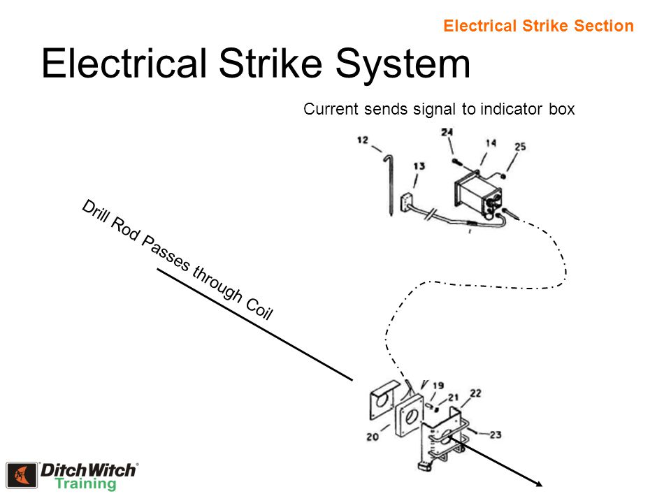Electrical Strike System Drill Rod Passes through Coil Current sends signal to indicator box Electrical Strike Section