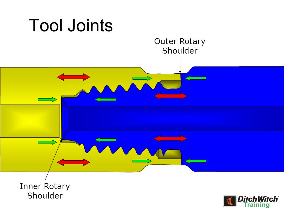 Tool Joints Inner Rotary Shoulder Outer Rotary Shoulder