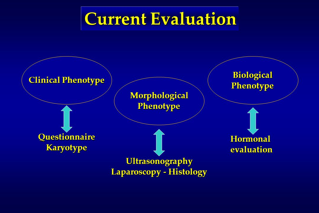 Current Evaluation Clinical Phenotype QuestionnaireKaryotype BiologicalPhenotype Hormonalevaluation MorphologicalPhenotype Ultrasonography Laparoscopy - Histology