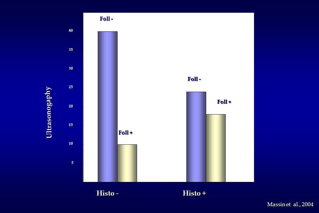 Histo - Histo + 5 10 15 20 25 30 35 40 Foll + Foll - Ultrasonogaphy Massin et al., 2004