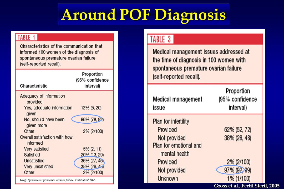 Gross et al., Fertil Steril, 2005 Around POF Diagnosis