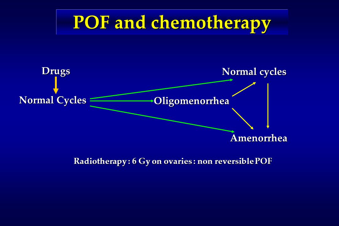 Radiotherapy : 6 Gy on ovaries : non reversible POF POF and chemotherapy Oligomenorrhea Normal Cycles Drugs Normal cycles Amenorrhea