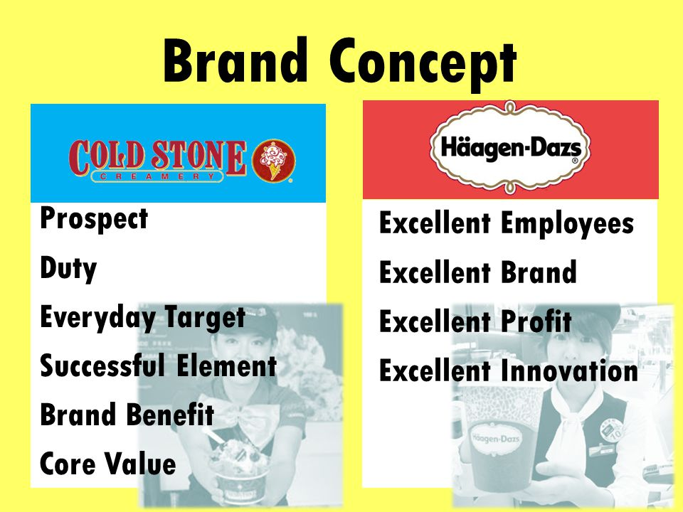 Brand Concept Prospect Duty Everyday Target Successful Element Brand Benefit Core Value Excellent Employees Excellent Brand Excellent Profit Excellent Innovation