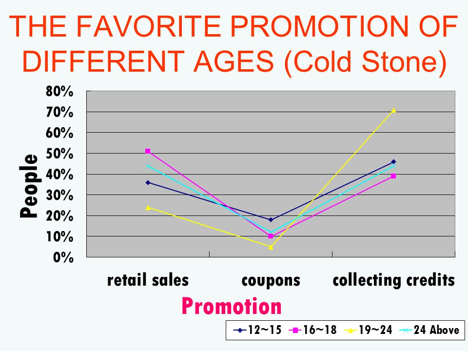 THE FAVORITE PROMOTION OF DIFFERENT AGES (Cold Stone)