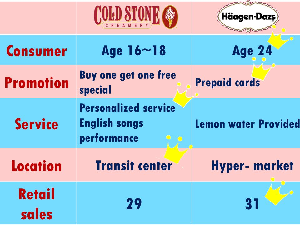 Consumer Age 16~18Age 24 Promotion Buy one get one free special Prepaid cards Service Personalized service English songs performance Lemon water Provided Location Transit centerHyper- market Retail sales 2931