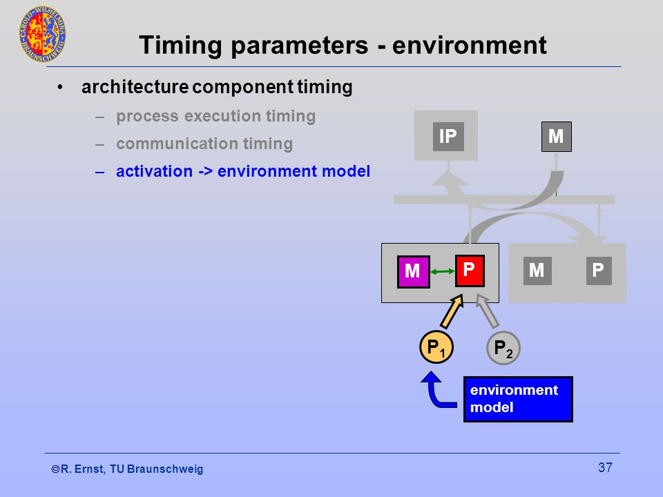  R. Ernst, TU Braunschweig 37 architecture component timing –process execution timing –communication timing –activation -> environment model IP M P