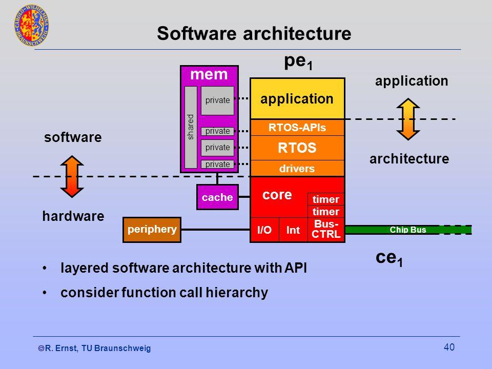  R. Ernst, TU Braunschweig 40 Chip Bus core RTOS Software architecture I/OInt Bus- CTRL timer drivers RTOS-APIs application periphery cache mem priv